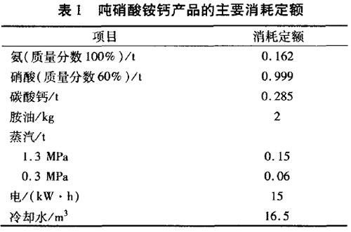 硝酸铵钙的性能、生产方法及生产技术发展方向